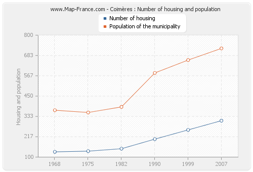 Coimères : Number of housing and population
