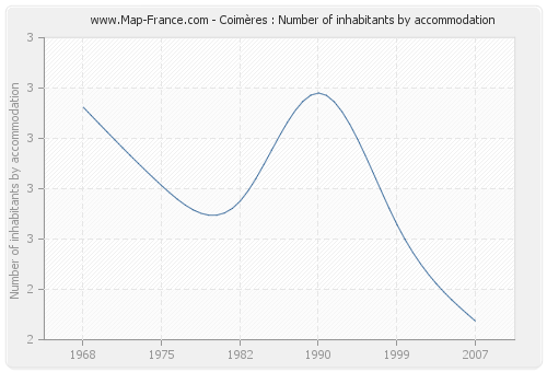 Coimères : Number of inhabitants by accommodation