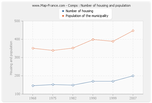 Comps : Number of housing and population
