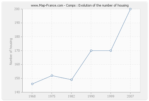 Comps : Evolution of the number of housing