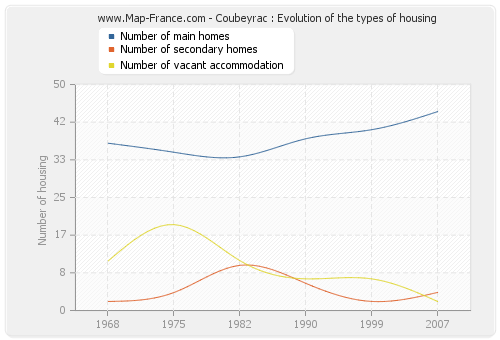 Coubeyrac : Evolution of the types of housing