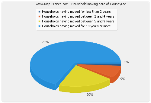 Household moving date of Coubeyrac