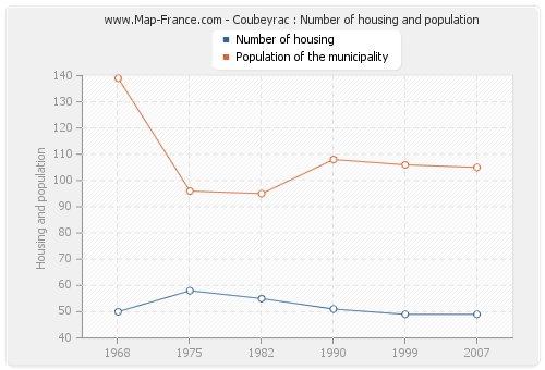 Coubeyrac : Number of housing and population