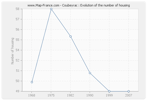 Coubeyrac : Evolution of the number of housing