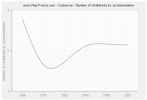 Coubeyrac : Number of inhabitants by accommodation