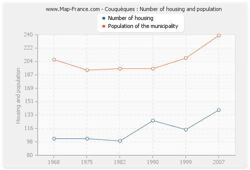 Couquèques : Number of housing and population