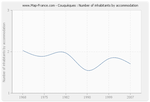 Couquèques : Number of inhabitants by accommodation