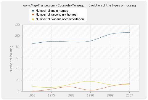 Cours-de-Monségur : Evolution of the types of housing