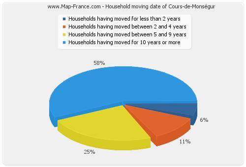 Household moving date of Cours-de-Monségur