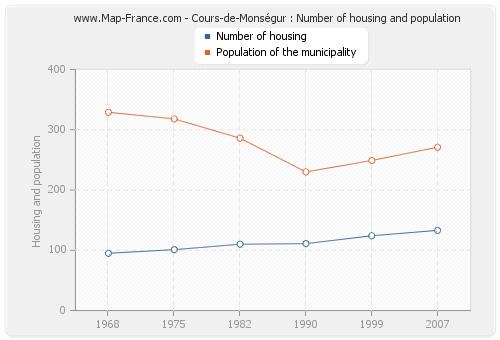 Cours-de-Monségur : Number of housing and population