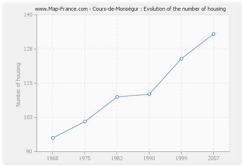 Cours-de-Monségur : Evolution of the number of housing