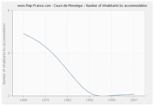 Cours-de-Monségur : Number of inhabitants by accommodation