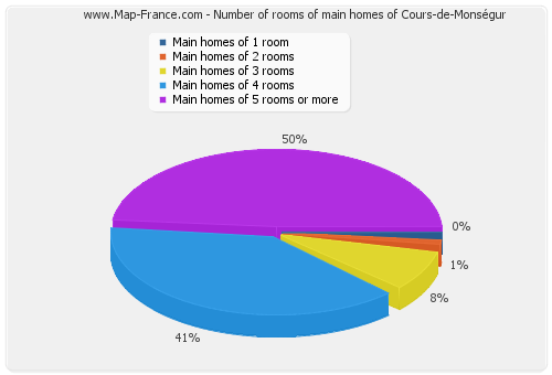 Number of rooms of main homes of Cours-de-Monségur