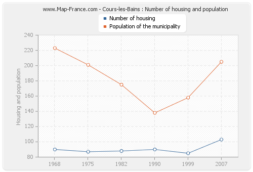 Cours-les-Bains : Number of housing and population