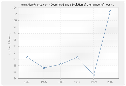 Cours-les-Bains : Evolution of the number of housing