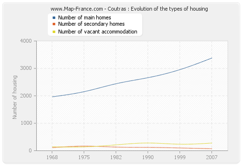 Coutras : Evolution of the types of housing