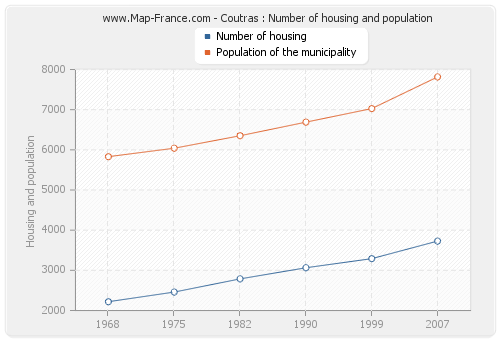 Coutras : Number of housing and population