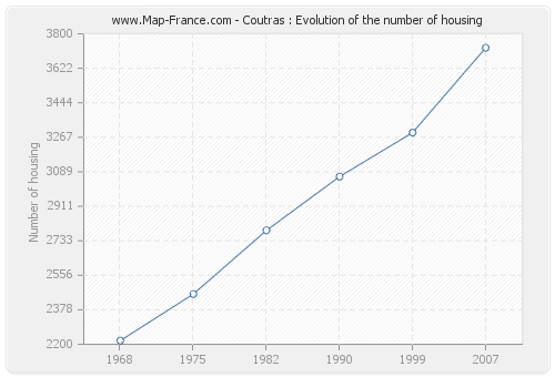 Coutras : Evolution of the number of housing