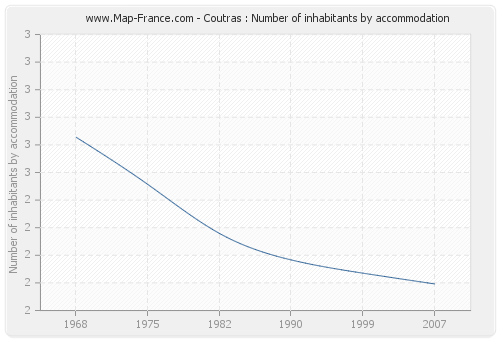 Coutras : Number of inhabitants by accommodation