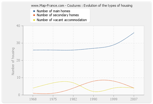 Coutures : Evolution of the types of housing