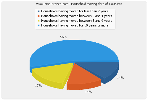 Household moving date of Coutures