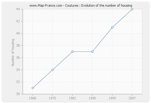 Coutures : Evolution of the number of housing