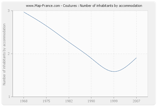 Coutures : Number of inhabitants by accommodation