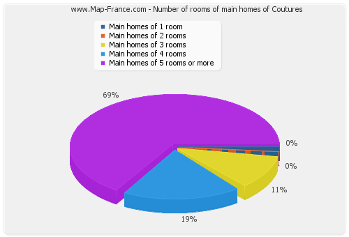 Number of rooms of main homes of Coutures