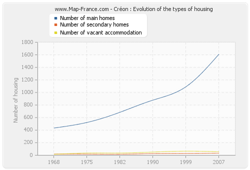 Créon : Evolution of the types of housing