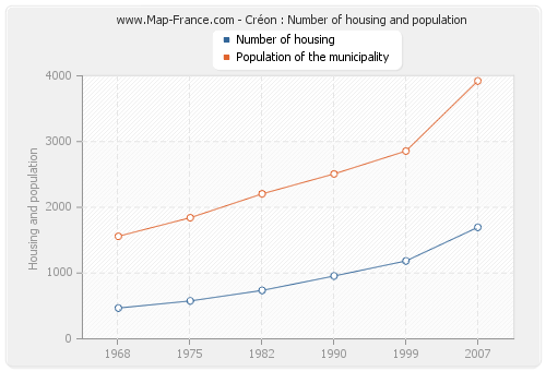 Créon : Number of housing and population
