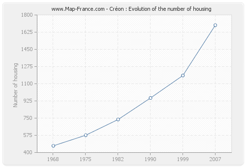 Créon : Evolution of the number of housing