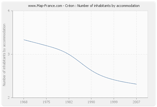 Créon : Number of inhabitants by accommodation
