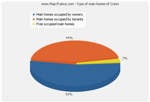 Type of main homes of Créon