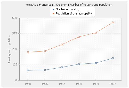 Croignon : Number of housing and population