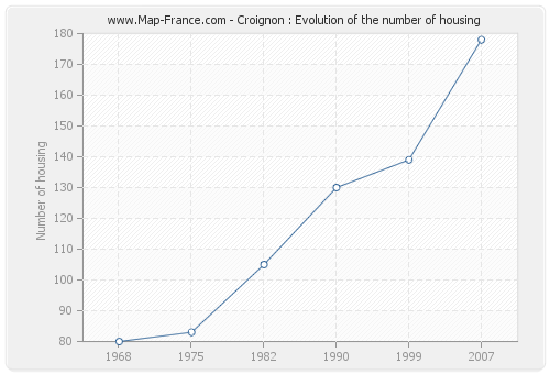 Croignon : Evolution of the number of housing