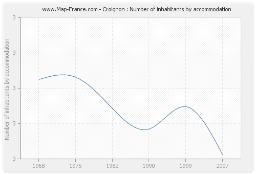 Croignon : Number of inhabitants by accommodation