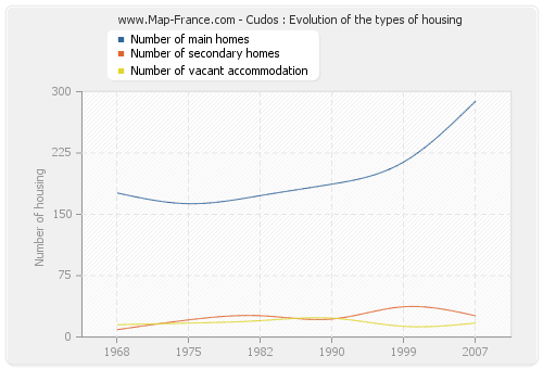 Cudos : Evolution of the types of housing