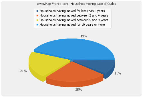 Household moving date of Cudos