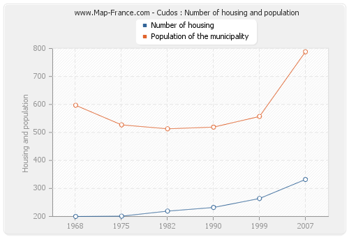 Cudos : Number of housing and population