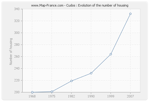 Cudos : Evolution of the number of housing