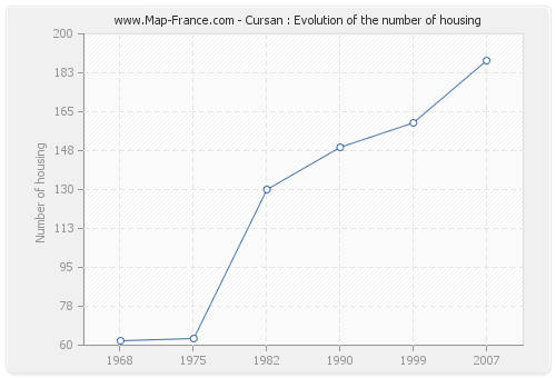 Cursan : Evolution of the number of housing