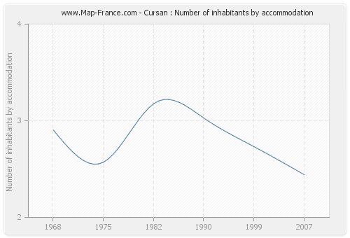 Cursan : Number of inhabitants by accommodation