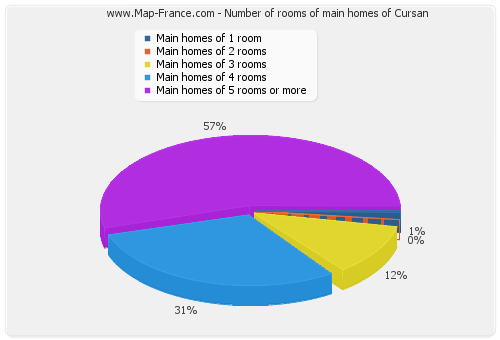 Number of rooms of main homes of Cursan