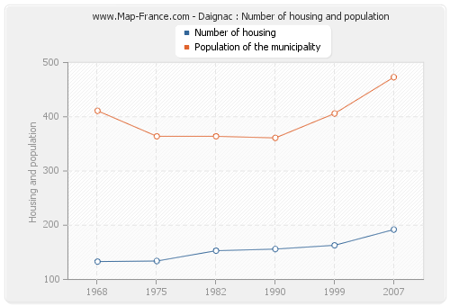 Daignac : Number of housing and population