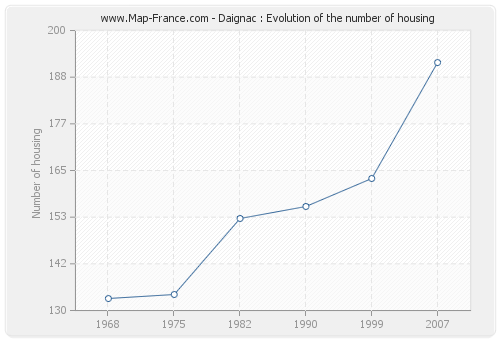 Daignac : Evolution of the number of housing