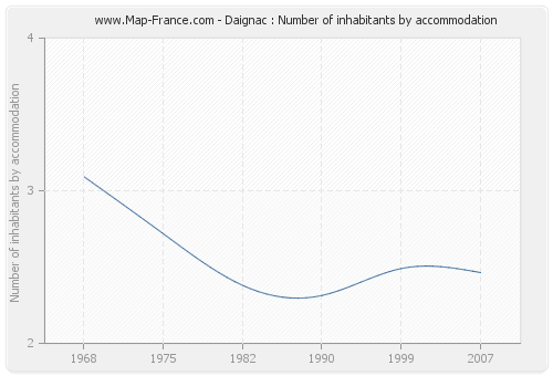 Daignac : Number of inhabitants by accommodation