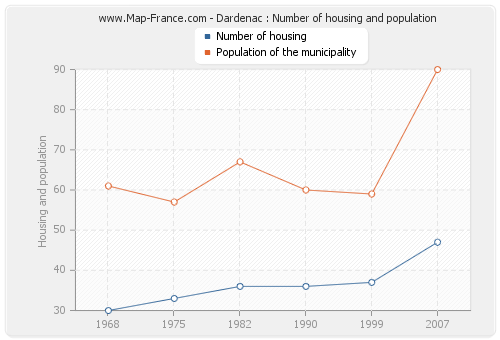 Dardenac : Number of housing and population