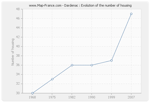 Dardenac : Evolution of the number of housing