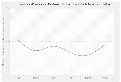 Dardenac : Number of inhabitants by accommodation