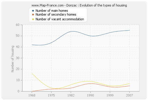 Donzac : Evolution of the types of housing